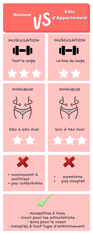 Infographie Rameur Ou Tapis De Course - Xtreme Fitness