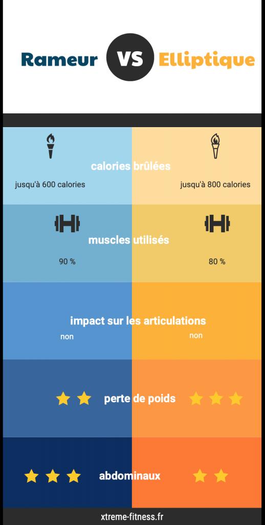 Infographie Elliptique Vs Rameur pour perdre du ventre