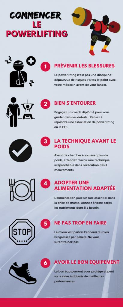 Infographie Commencer Le Powerlifting En 6 étapes