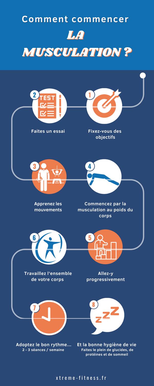 Infographie Comment Commencer La Musculation