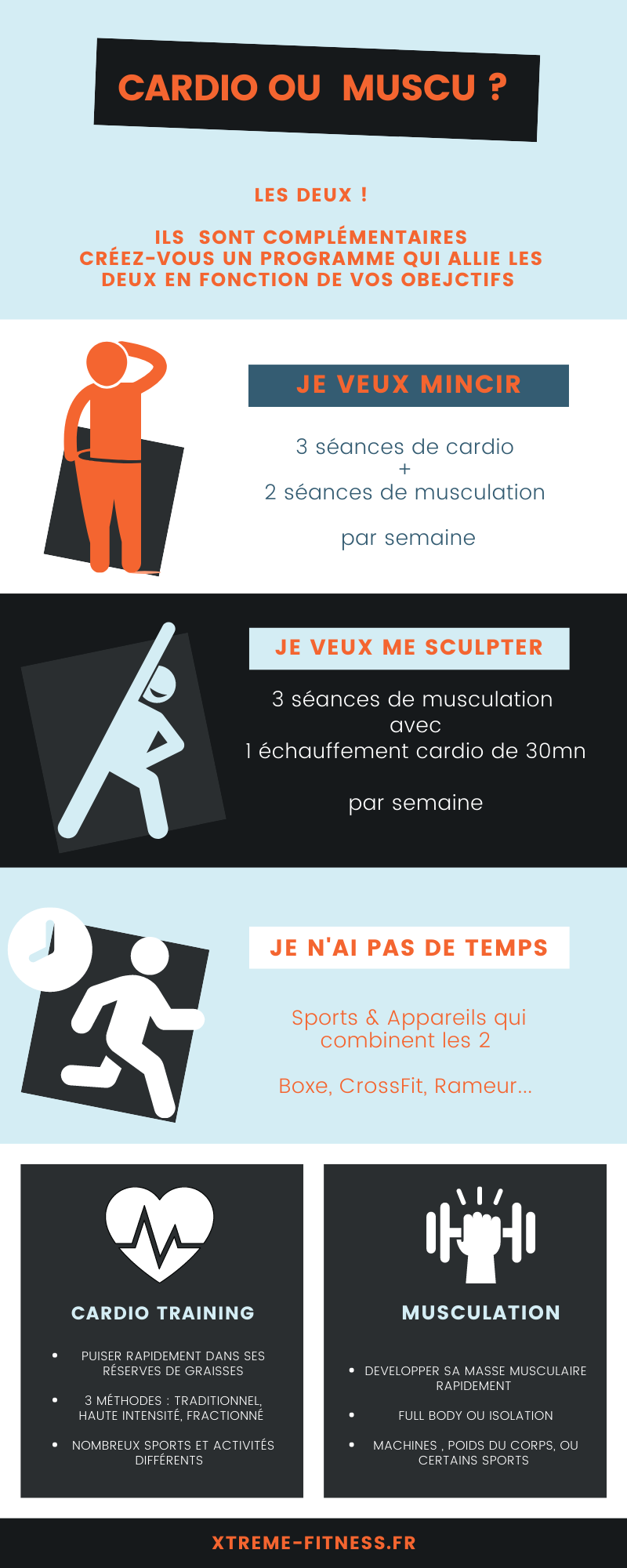 Infographie : Cardio Ou Musculation