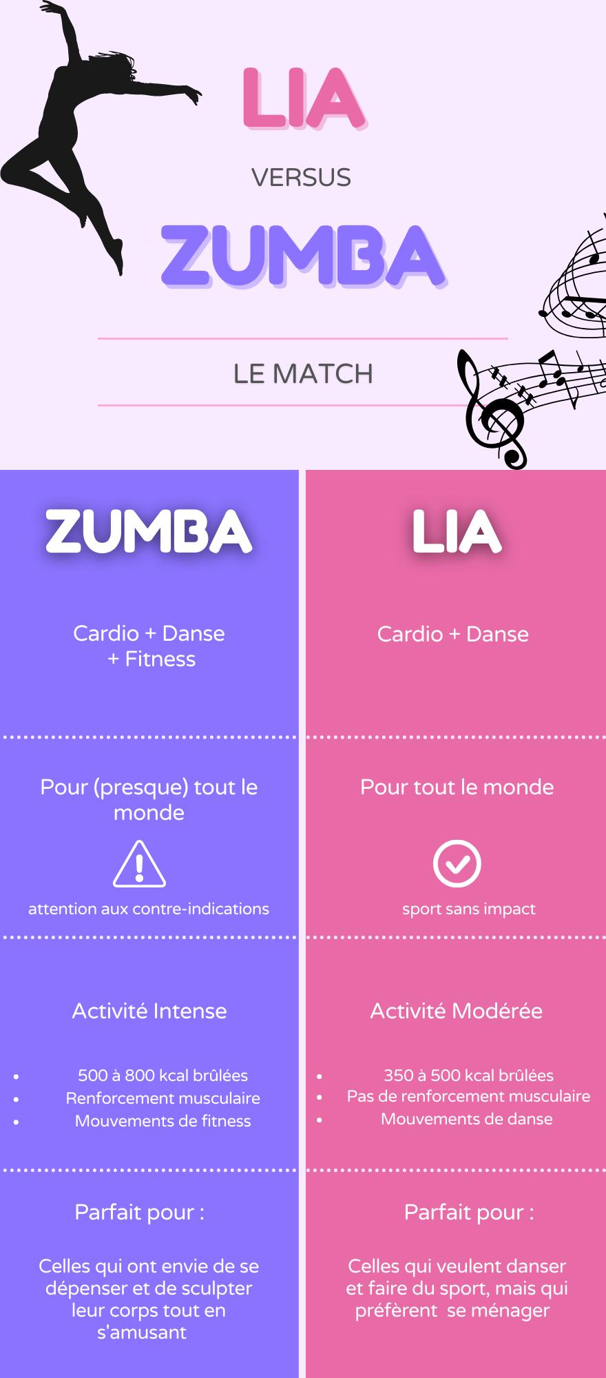 Lia Ou Zumba Infographie 2