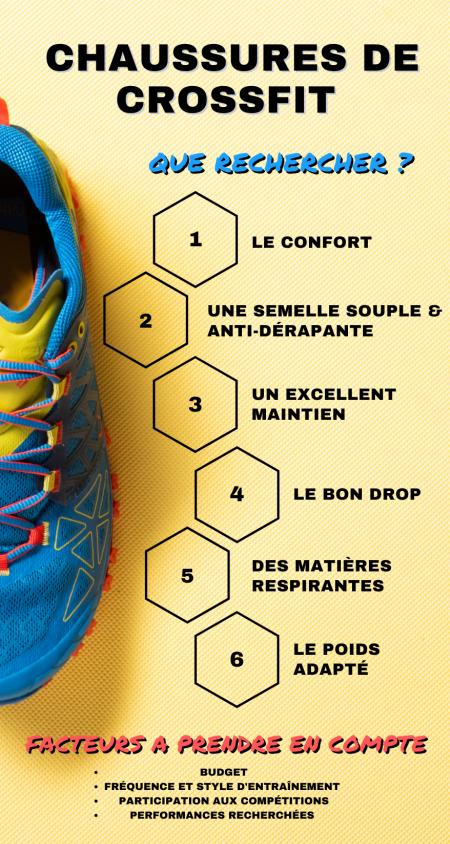 Infographie Quelles Chaussures De Crossfit Choisir